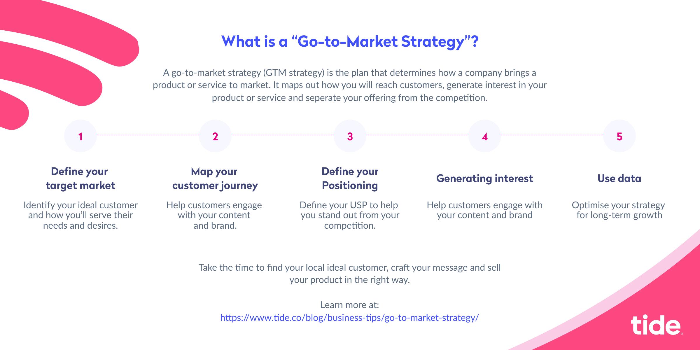 Go Strategie