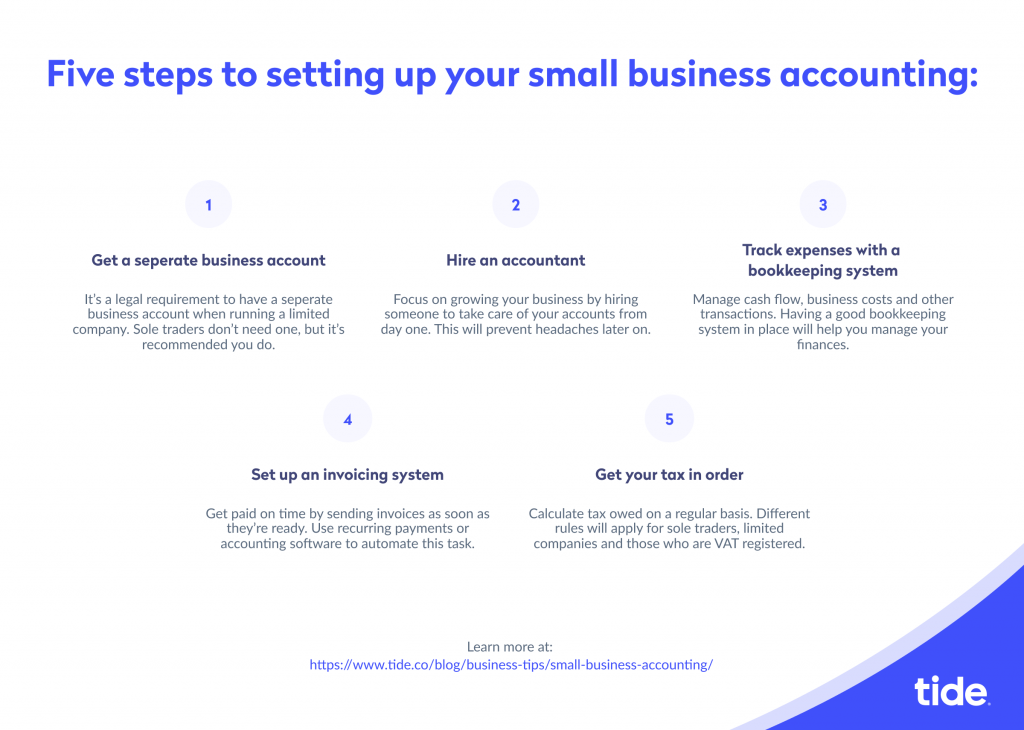 How to set up your small business accounting in five steps infographic