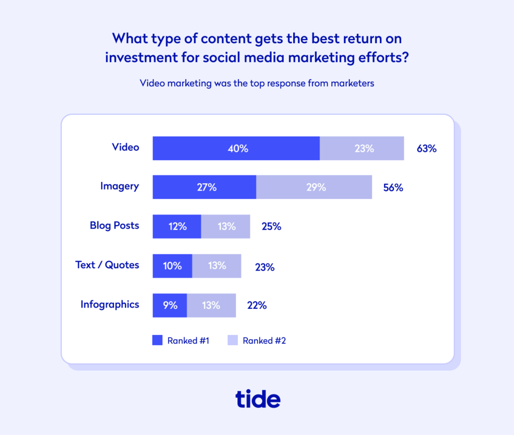 Video Marketing - Social Media ROI Statistic