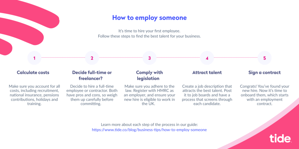 How to employ someone infographic