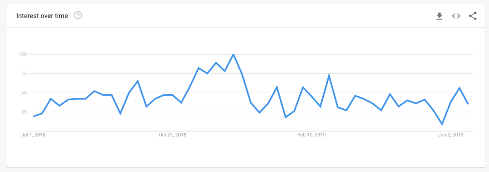 Google Trends Analysis Screenshot