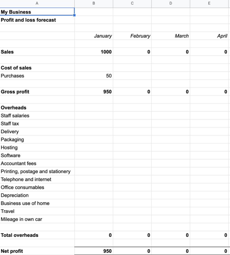 Profit & Loss Forecast Example