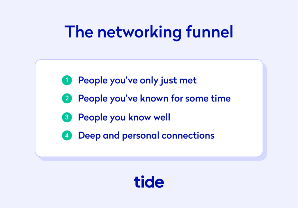 The four steps of the networking funnel - people you've only just met, people you've known for some time, people you know well, deep and personal connections