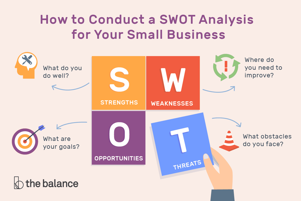 SWOT analysis for small businesses overview