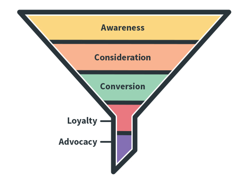 Marketing funnel overview for marketing strategy