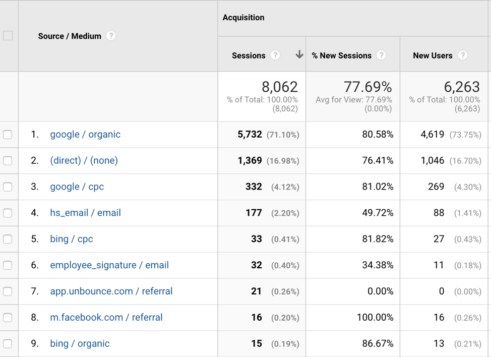 Marketing Metrics - Traffic Sources overview in Google Analytics