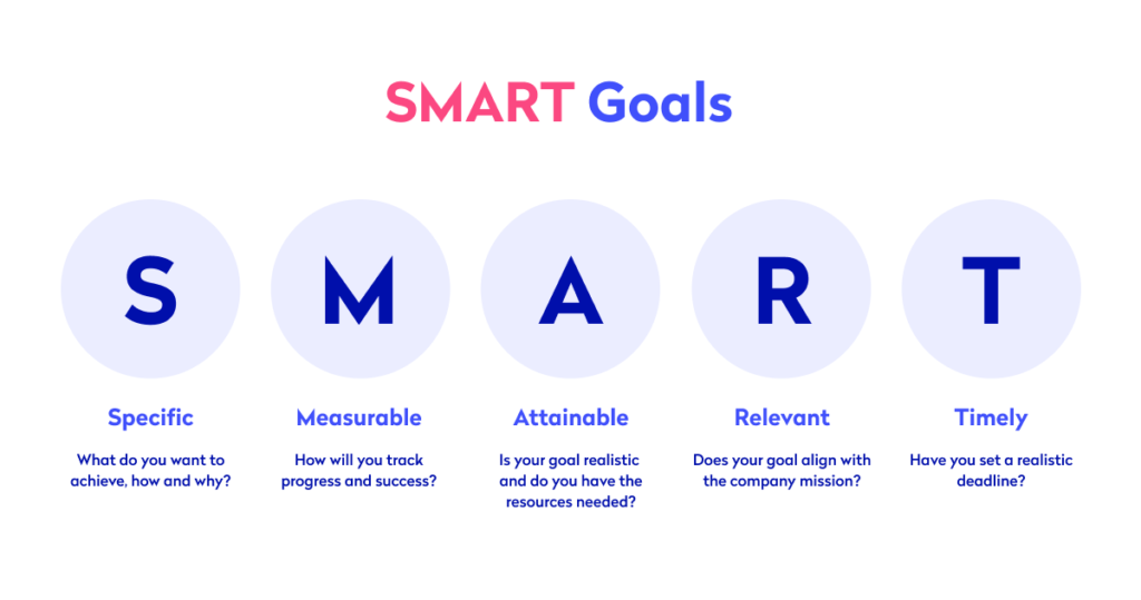 SMART goals diagram for performance reviews