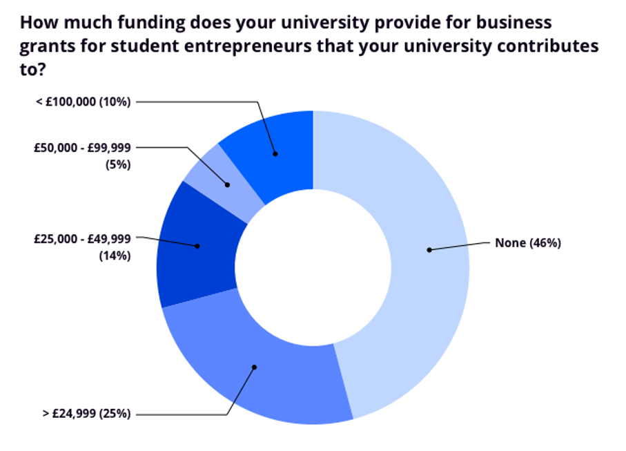 How much funding does your university provide for business grants survey chart