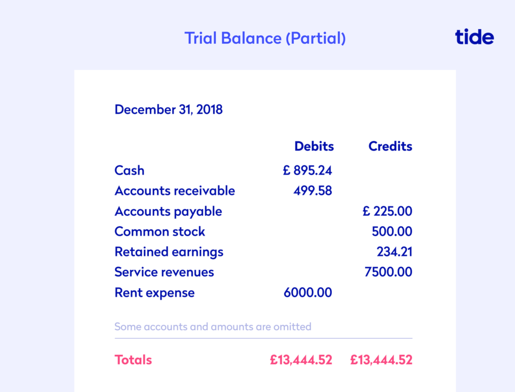 An example of a trial balance