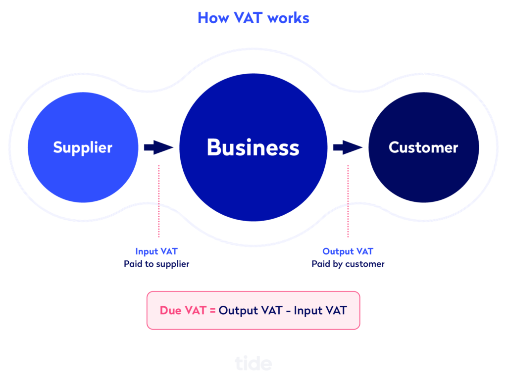Illustration of how VAT works