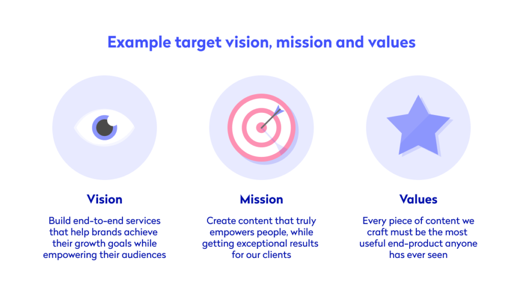 Diagram showing brand vision, mission and values