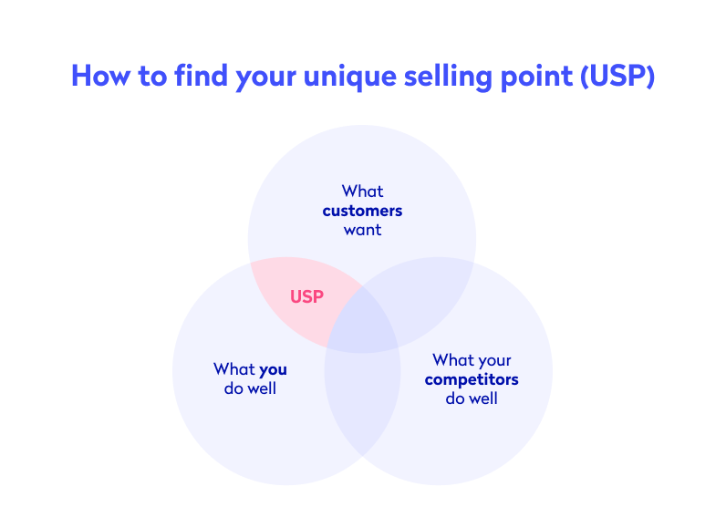Diagram showing how to find your USP