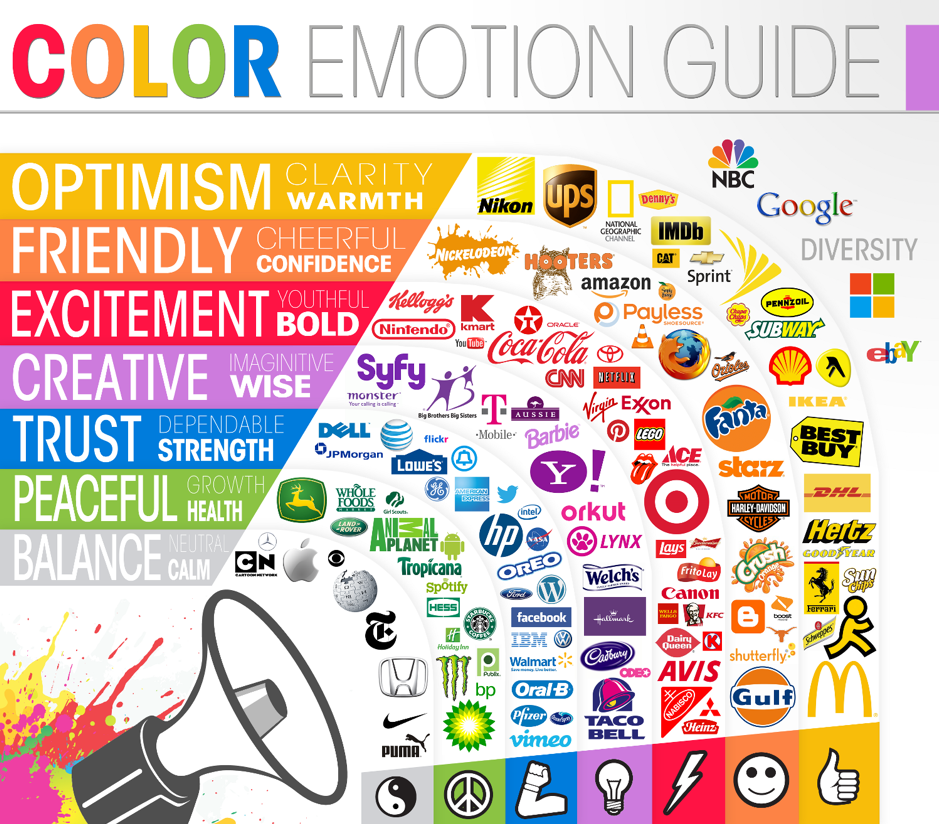 Diagram showing how colours elicit different emotions