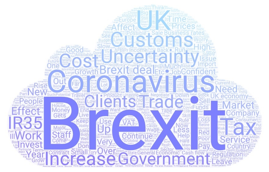 Word cloud - Small Business Confidence Index March 2020