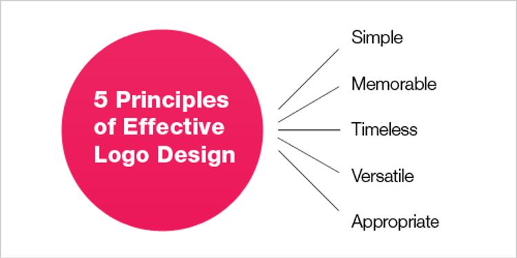 A diagram outlining the five principles of logo design