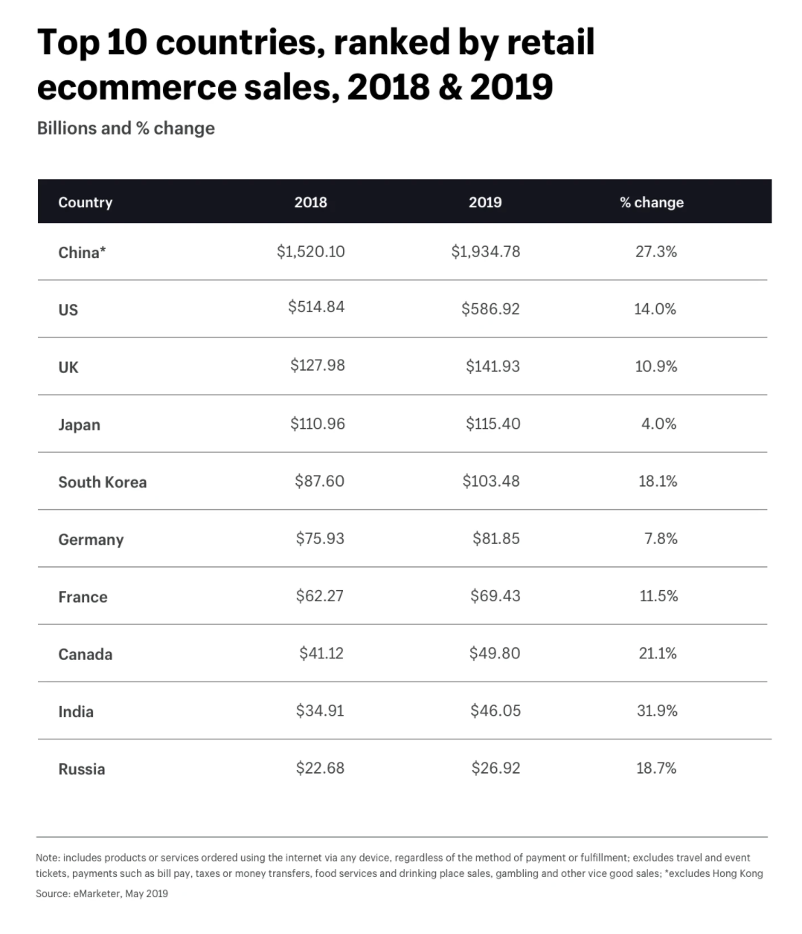 Ecommerce sales statistics by country