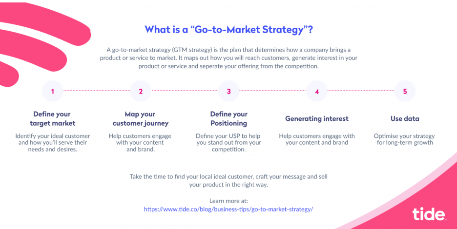 Go-to-market strategy infographic