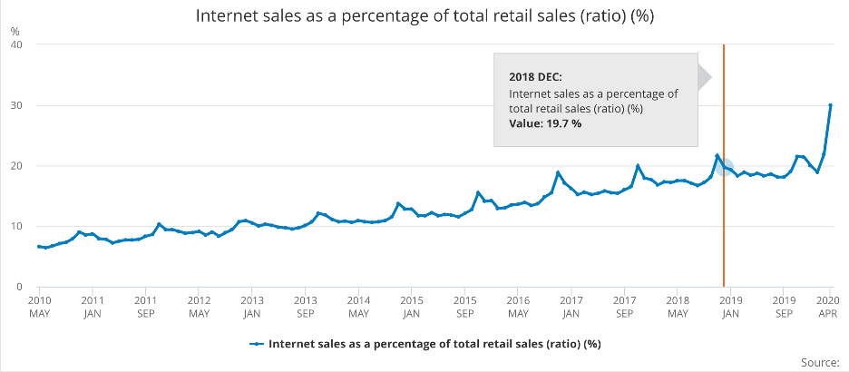 Graph illustrating growth in online sales