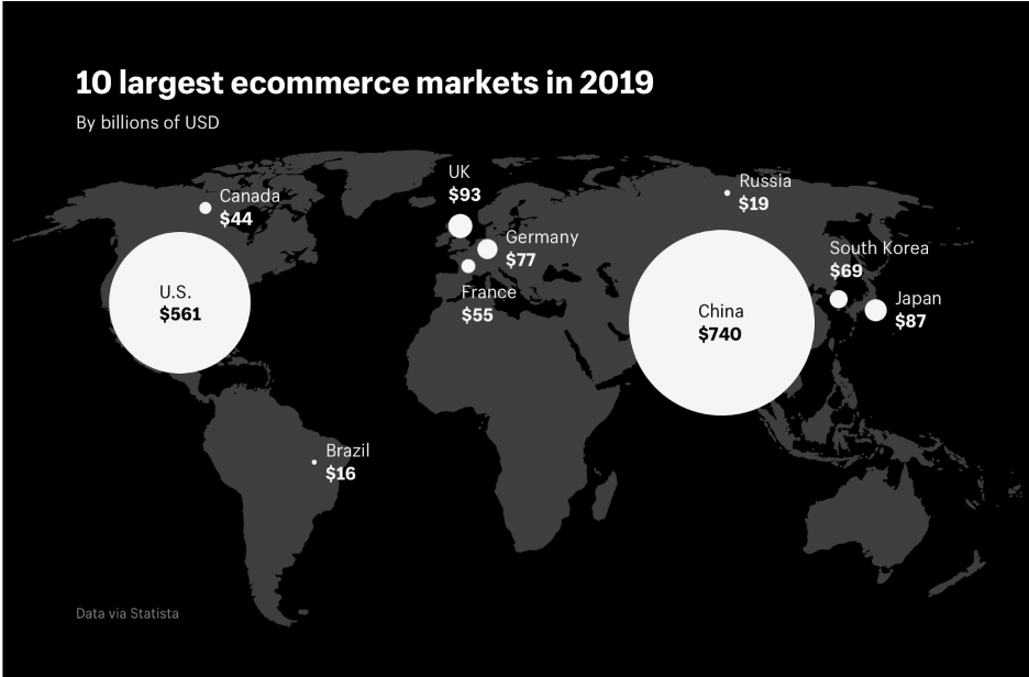 Graph showing global ecommerce markets