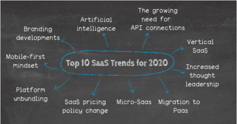 Illustration outlining top SaaS trends for 2020