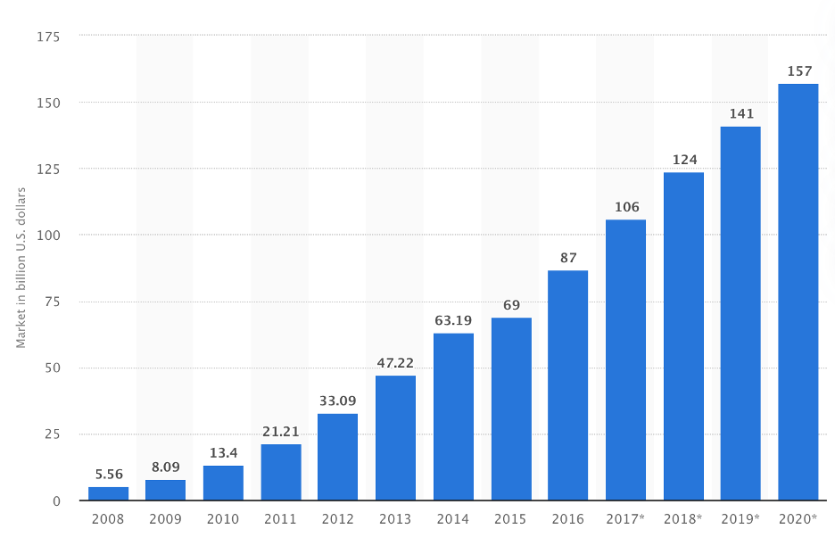 Graph illustrating global SaaS growth year-by-year