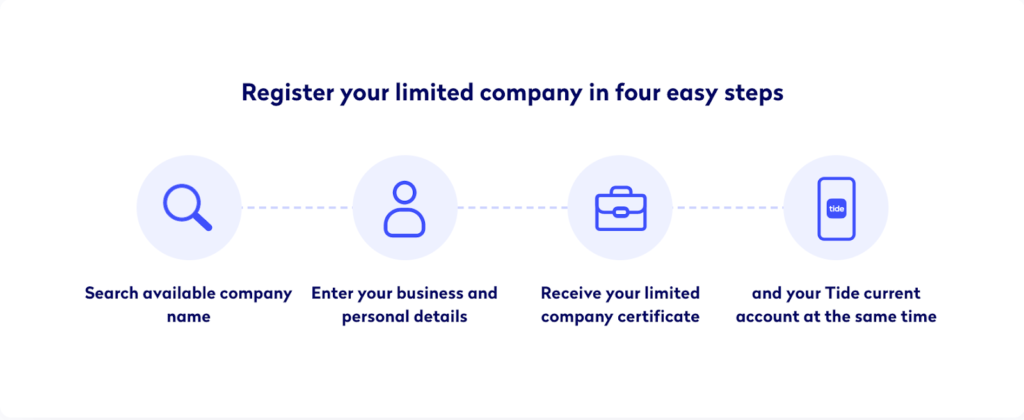 Register your company in 4 easy steps
