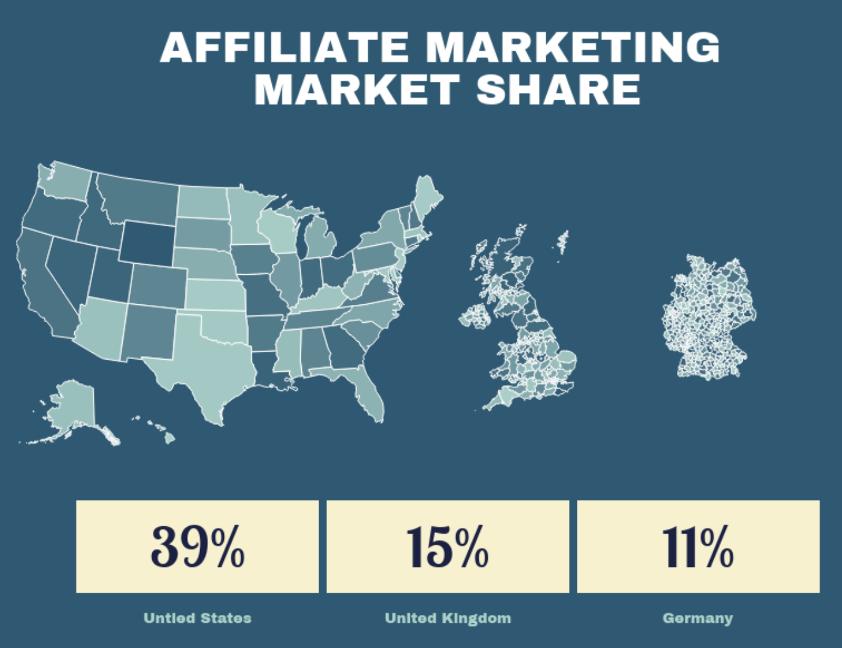 Affiliate marketing market share statistics