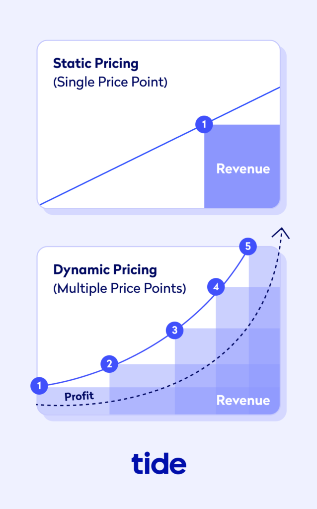 Illustration comparing static vs. dynamic pricing