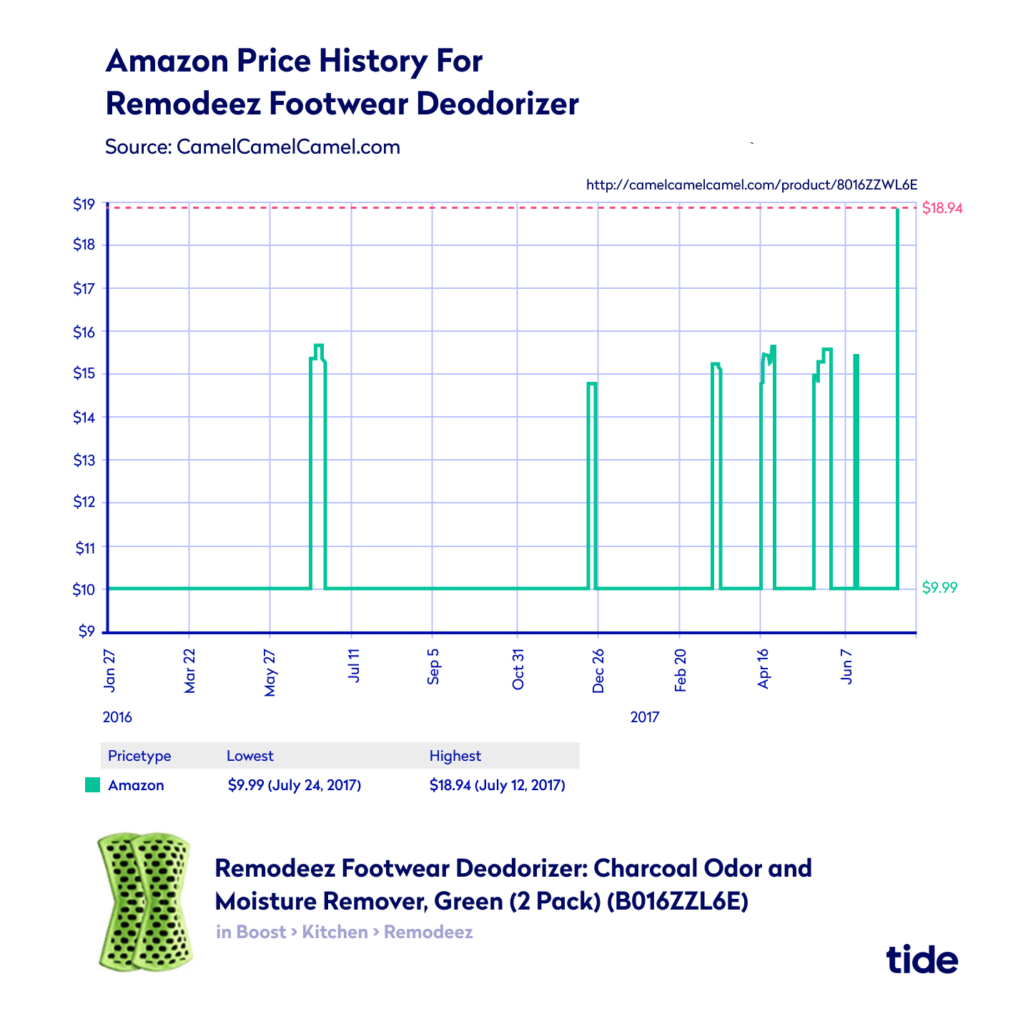 Amazon price history for footwear deodorant