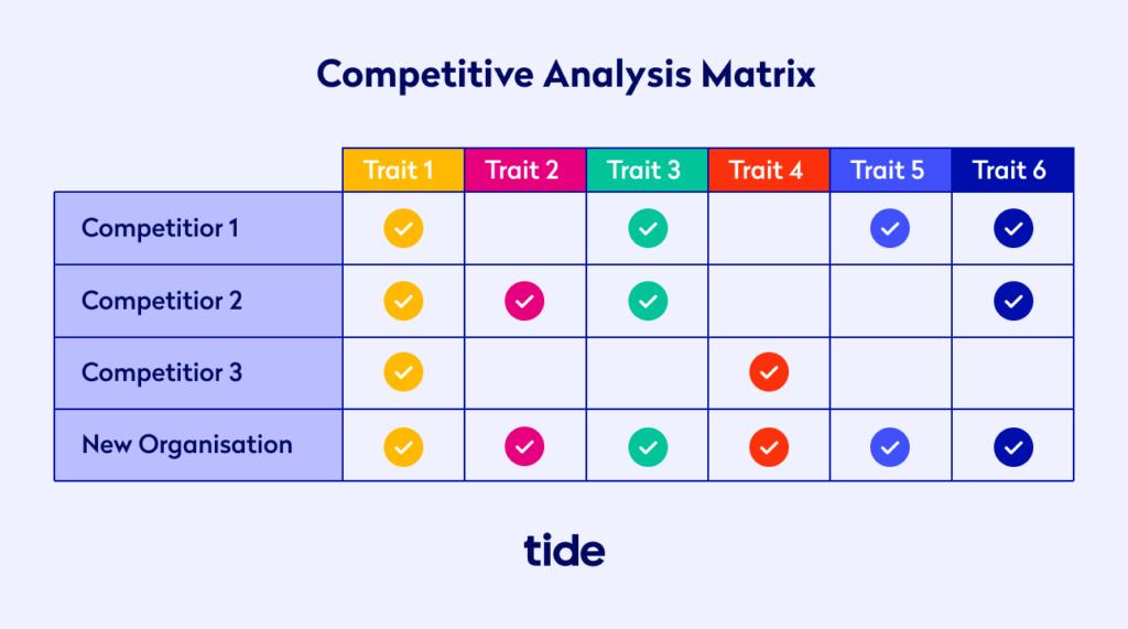 Example competitive analysis matrix