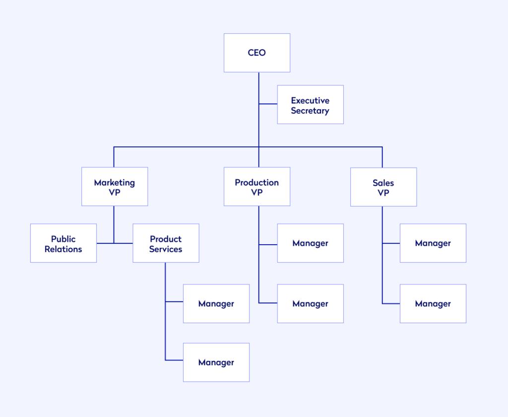 Example organisational chart