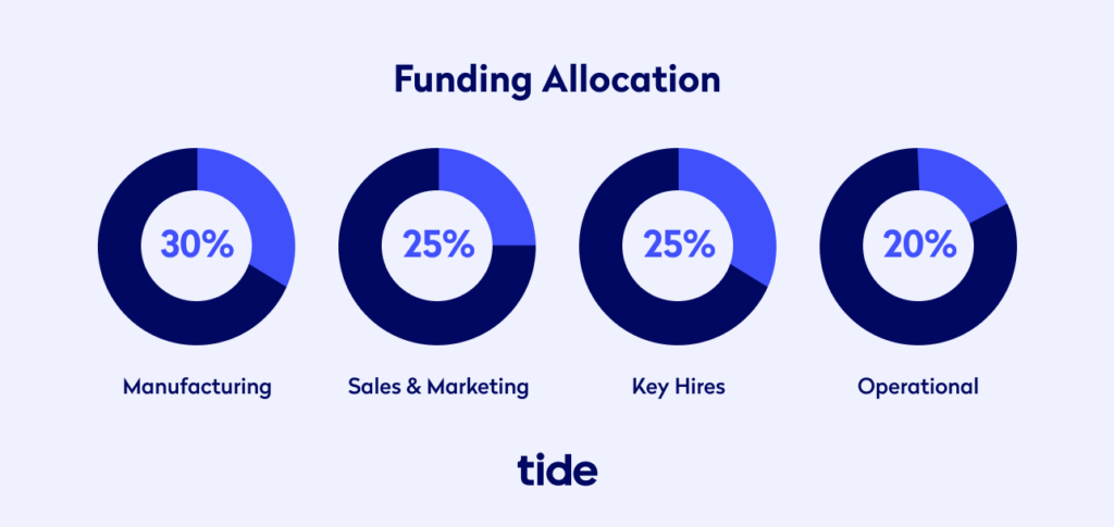 Example funding allocation