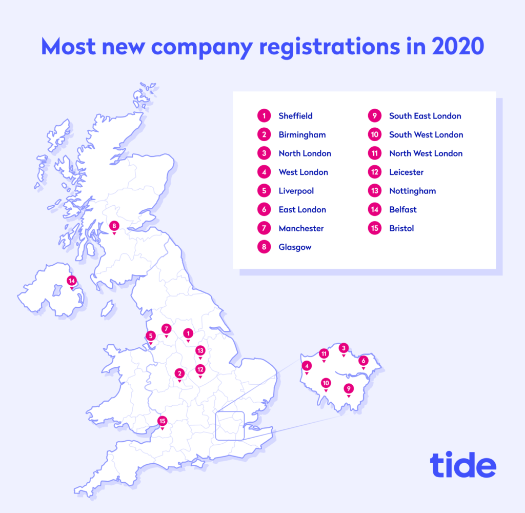 most new company registrations in 2020 mobile