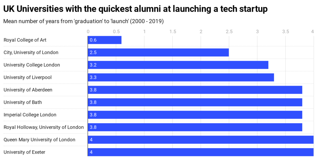 Chart displaying the UK universities with the quickest alumni at launching a tech startup
