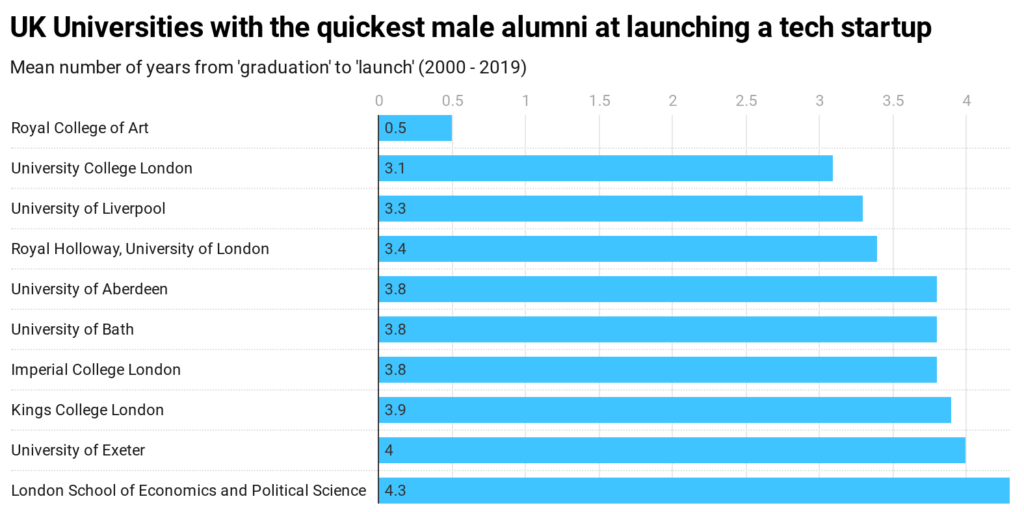 Chart displaying the UK universities with the quickest male alumni at launching a tech startup
