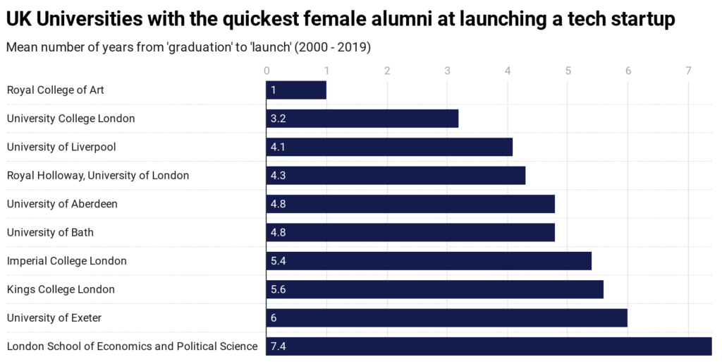 Chart displaying the UK universities with the quickest female alumni at launching a tech startup.