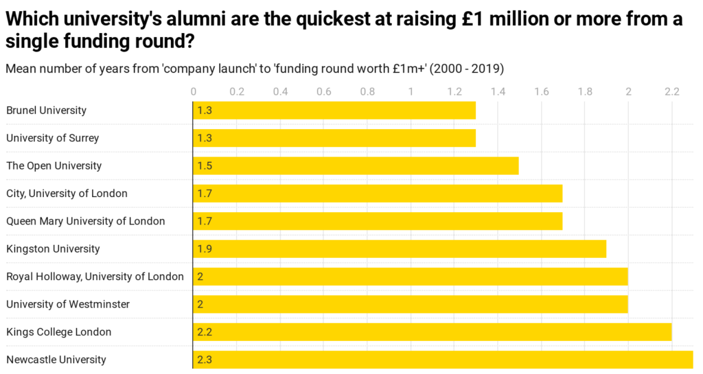 Chart displaying the quickest university alumni to raise £1 million or more from a single founding round
