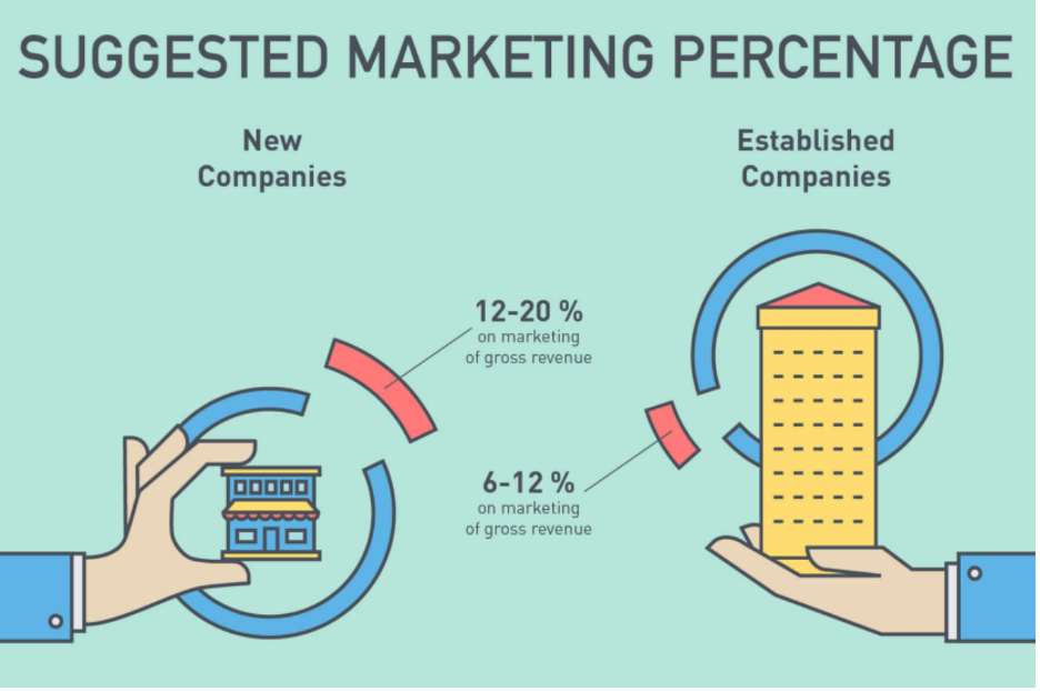 Suggested marketing percentage illustration