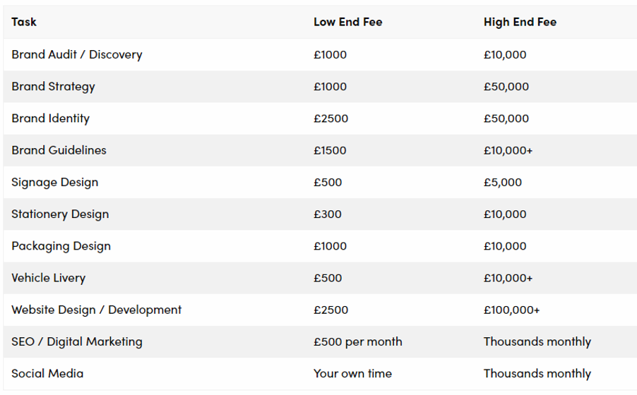 Typical prices for branding services