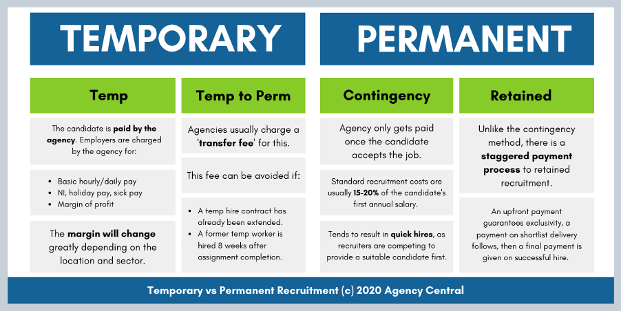 Table showing the difference between temporary and permanent recruitment pricing