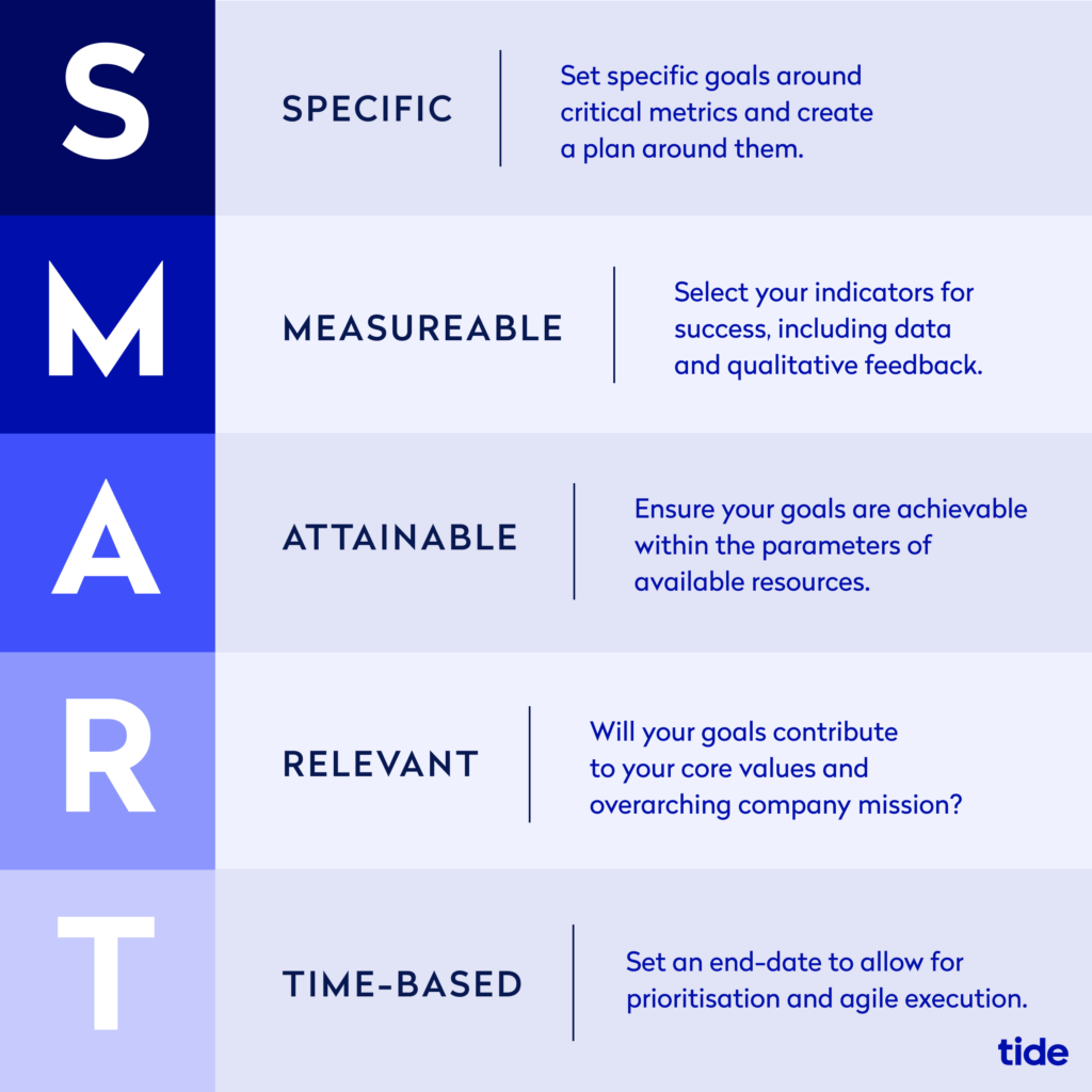 Infographic outlining SMART goals