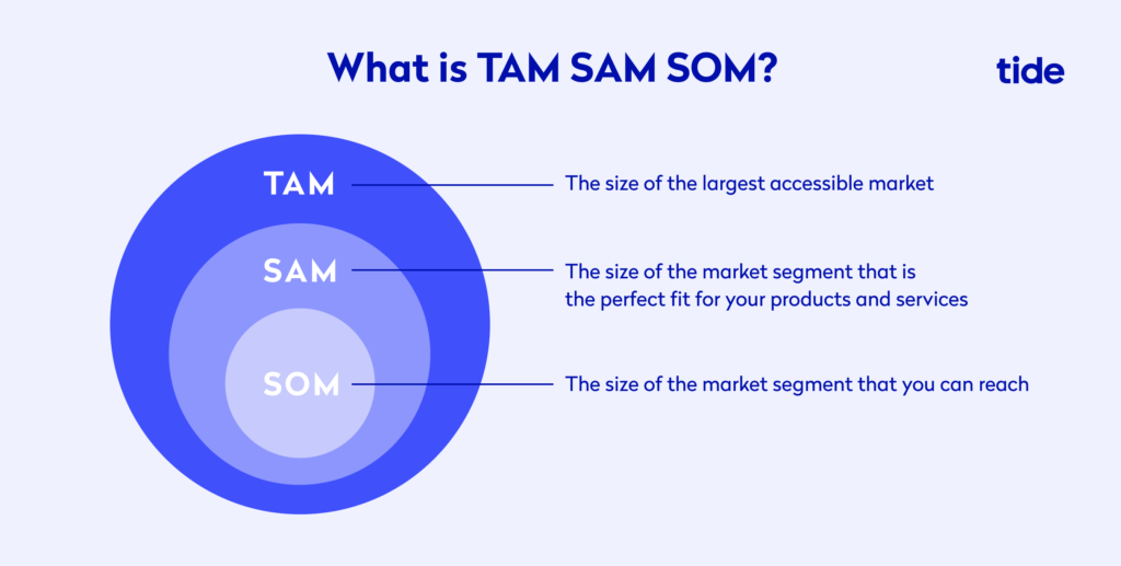 Infographic describing TAM SAM SOM