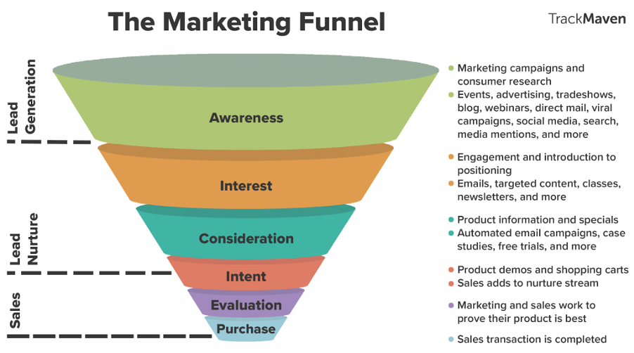 Infographic describing the marketing funnel