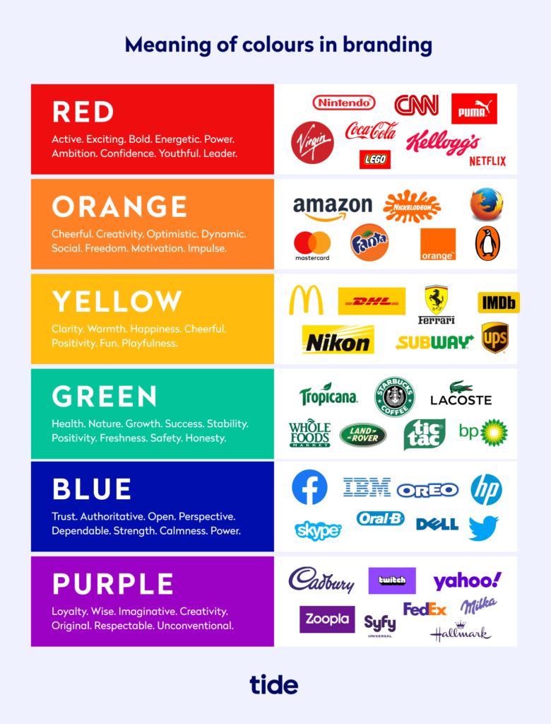 Colour emotion guide for logos