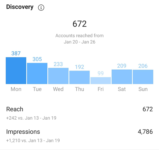 Instagram analytics showing reach and impressions