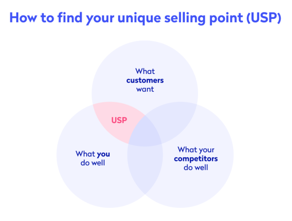 VENN diagram illustrating how to find a USP