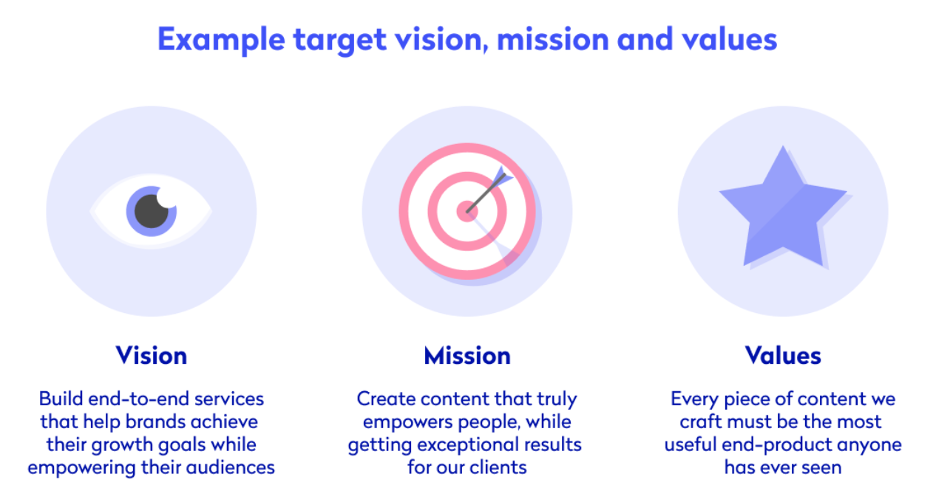 Infographic showing example of a company vision, mission and values