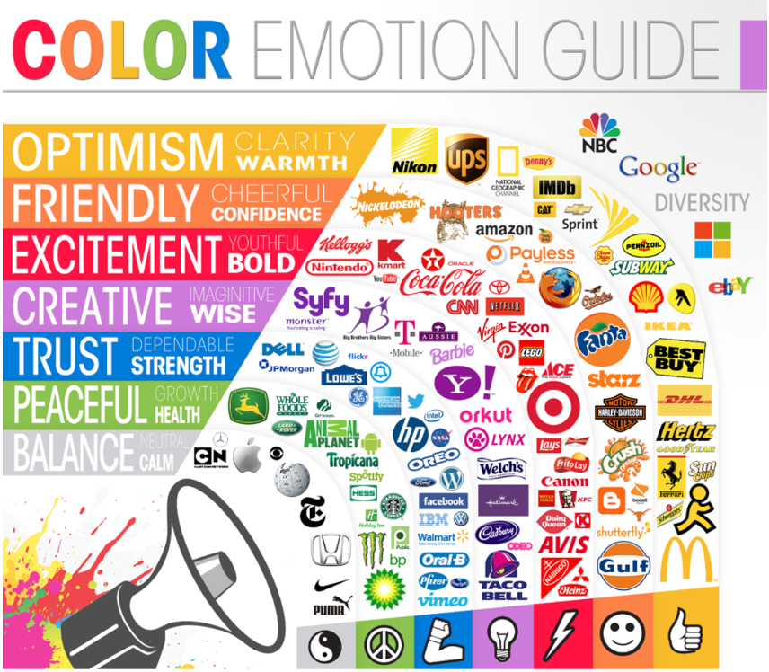 Infographic showing logos along the colour emotion guide