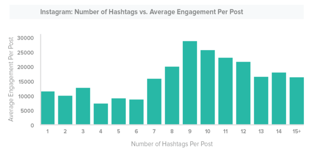 Hashtag engagement study from Sprout Social
