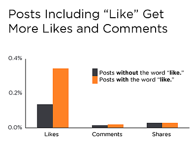HubSpot study showing the impact of including call-to-action for likes